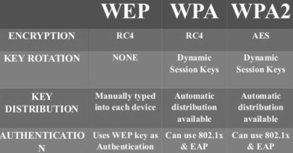 Wi-Fi WPA-WPA2- WEP