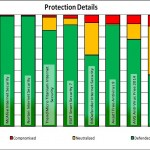 McAfee y Trend Micro mejoran en las Pruebas Antivirus