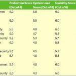 Security Essentials obtiene una baja puntuación en la prueba de protección de Windows