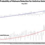 ¿El antivirus ahora es obsoleto?