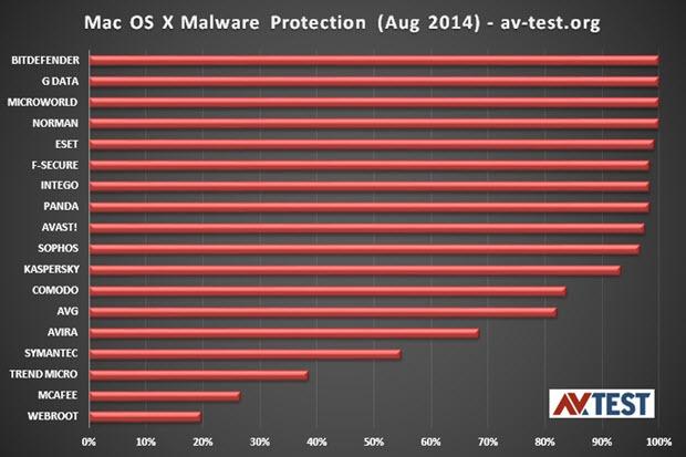 Antivirus Para Mac OS X
