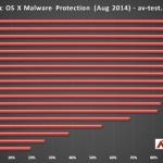 Mejor Antivirus para Mac OS 2014