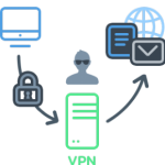 Es hora de usar un programa VPN también por seguridad y privacidad